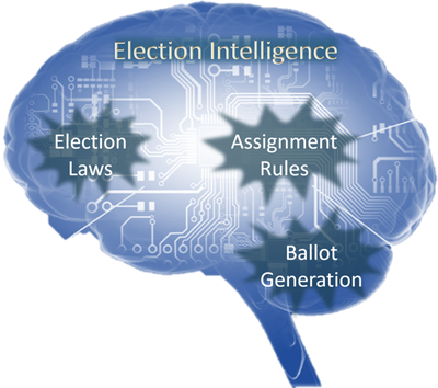 Election Software Intelligence